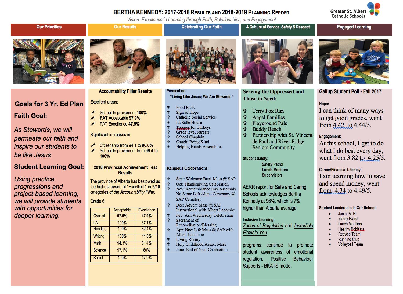Our Annual School Results | Bertha Kennedy Catholic School