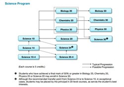 Science Course Sequence (Diploma Requirement: ONE of Science 20, Chemistry 20, Biology 20, Physics 20, Science 24 or a combination of Science 14 and Science 10)