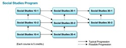Social Studies Course Sequence (Diploma requirement:  Social 30-1 or 30-2)